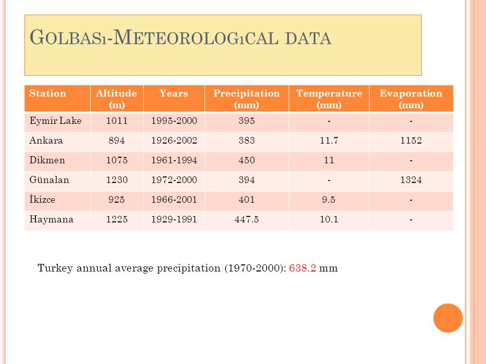 G OLBASı -M ETEOROLOGıCAL DATA StationAltitude (m) YearsPrecipitation (mm) Temperature (mm) Evaporation (mm) Eymir Lake10111995-2000395-- Ankara8941926-200238311.71152 Dikmen10751961-199445011- Günalan12301972-2000394-1324 İkizce9251966-20014019.5- Haymana12251929-1991447.510.1- Turkey annual average precipitation (1970-2000): 638.2 mm