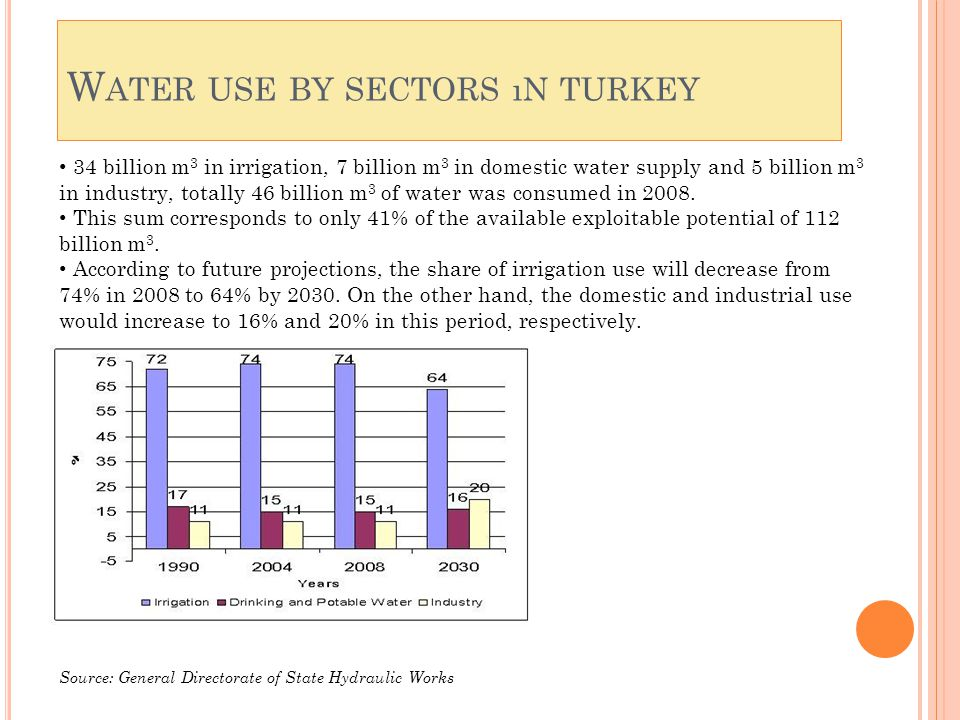 W ATER USE BY SECTORS ıN TURKEY Source: General Directorate of State Hydraulic Works 34 billion m 3 in irrigation, 7 billion m 3 in domestic water supply and 5 billion m 3 in industry, totally 46 billion m 3 of water was consumed in 2008.