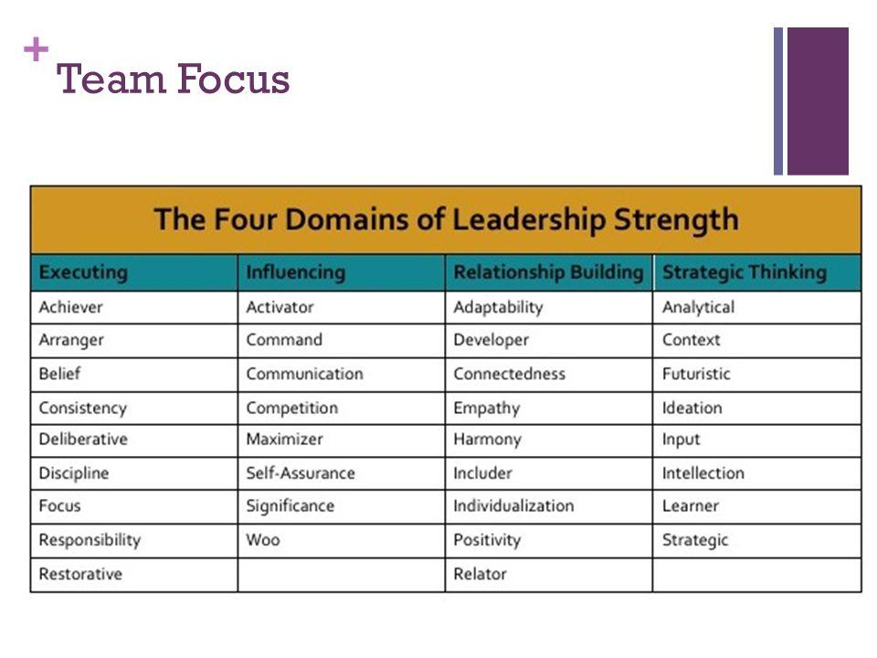 + Team Focus