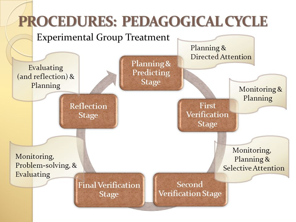 PROCEDURES: PEDAGOGICAL CYCLE Experimental Group Treatment Planning & Predicting Stage First Verification Stage Second Verification Stage Final Verification Stage Reflection Stage Planning & Directed Attention Monitoring & Planning Monitoring, Planning & Selective Attention Monitoring, Problem-solving, & Evaluating tine Evaluating (and reflection) & Planning