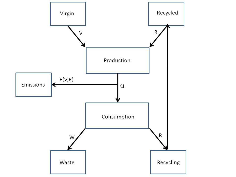 Production Consumption Waste Recycling Virgin Recycled Emissions W R R V Q E(V,R)