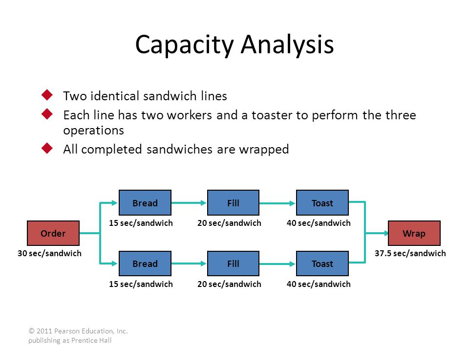 © 2011 Pearson Education, Inc. publishing as Prentice Hall Capacity Analysis  Two identical sandwich lines  Each line has two workers and a toaster