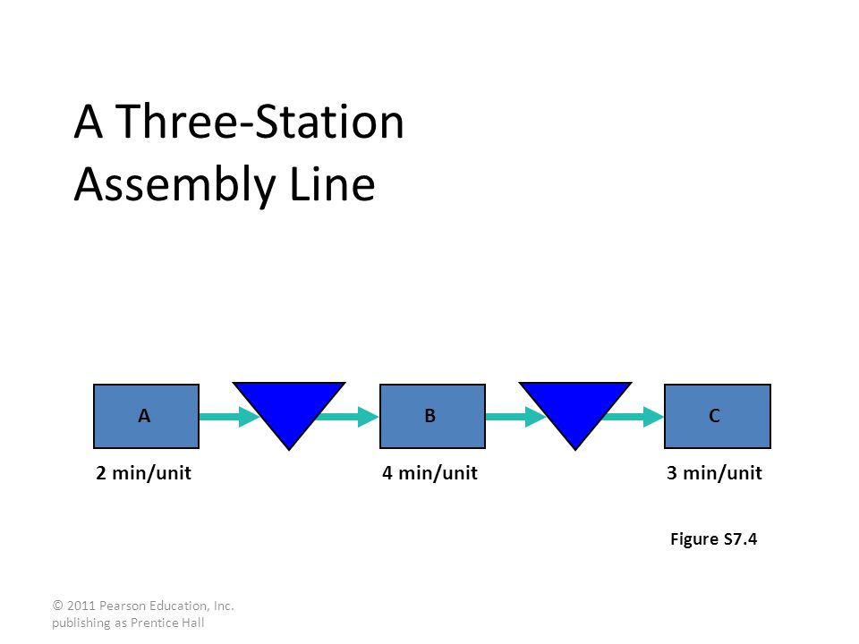 © 2011 Pearson Education, Inc. publishing as Prentice Hall A Three-Station Assembly Line Figure S7.4 2 min/unit4 min/unit3 min/unit ABC