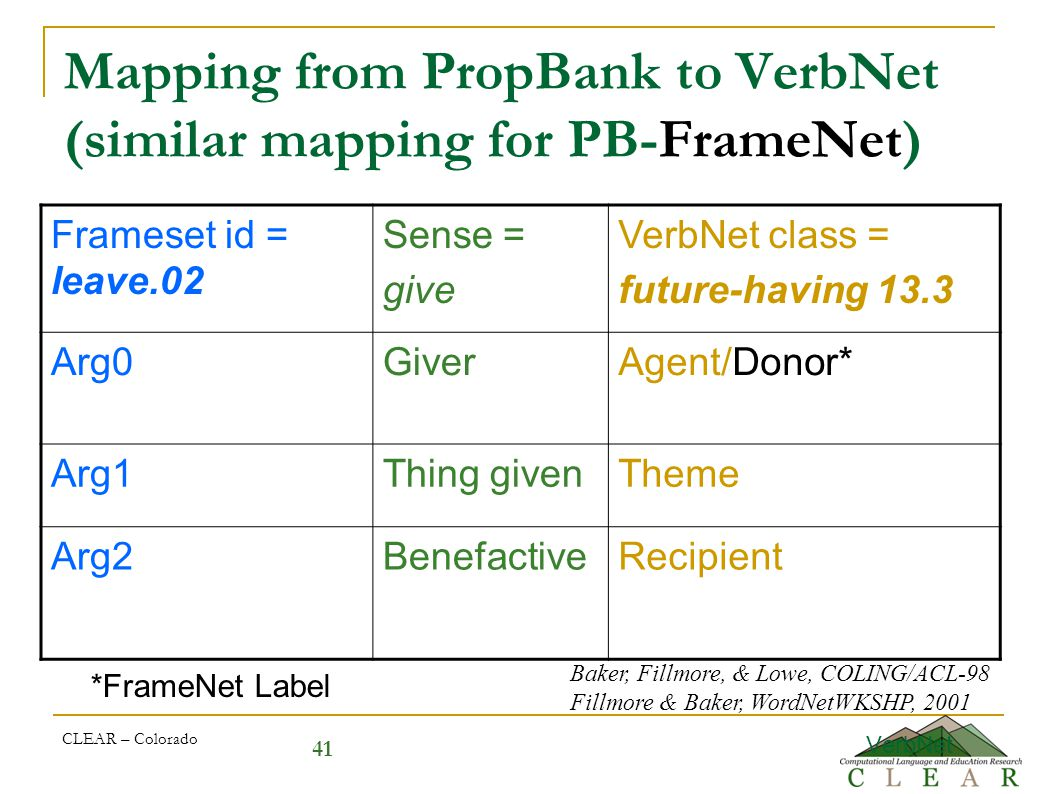 41 Mapping from PropBank to VerbNet (similar mapping for PB-FrameNet) Frameset id = leave.02 Sense = give VerbNet class = future-having 13.3 Arg0GiverAgent/Donor* Arg1Thing givenTheme Arg2BenefactiveRecipient VerbNet CLEAR – Colorado *FrameNet Label Baker, Fillmore, & Lowe, COLING/ACL-98 Fillmore & Baker, WordNetWKSHP, 2001