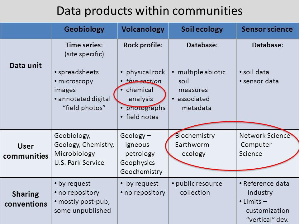 Data products within communities GeobiologyVolcanologySoil ecologySensor science Data unit Time series: (site specific) spreadsheets microscopy images annotated digital field photos Rock profile: physical rock thin section chemical analysis photographs field notes Database: multiple abiotic soil measures associated metadata Database: soil data sensor data User communities Geobiology, Geology, Chemistry, Microbiology U.S.