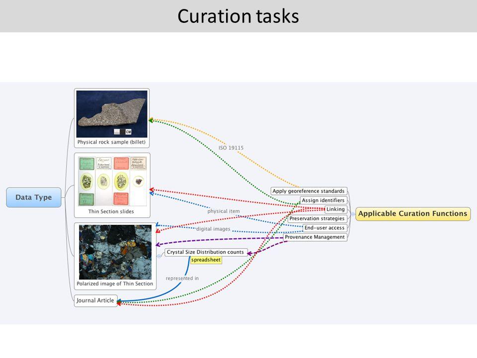 Curation tasks