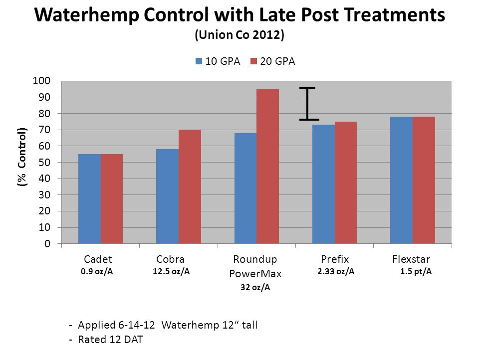 Impact of Spray Volume and Weed Size on Waterhemp Control with Liberty and Prefix in LL Soybean Liberty 29 oz/APrefix 2.33 pt/A a a Hancock CO 2013