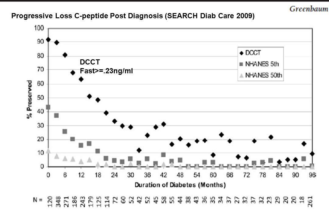 Progressive Loss C-peptide Post Diagnosis (SEARCH Diab Care 2009) DCCT Fast>=.23ng/ml