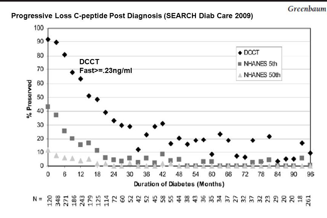 Progressive Loss C-peptide Post Diagnosis (SEARCH Diab Care 2009) DCCT Fast>=.23ng/ml