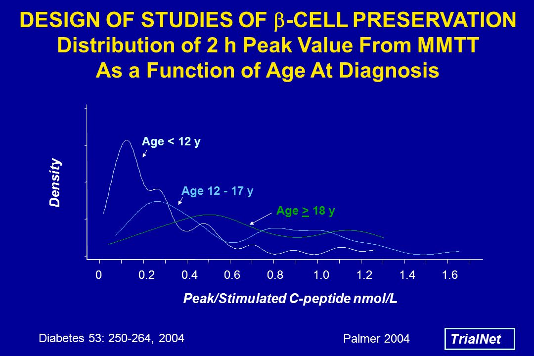 Density Peak/Stimulated C-peptide nmol/L Age < 12 y Age 12 - 17 y Age > 18 y DESIGN OF STUDIES OF  -CELL PRESERVATION Distribution of 2 h Peak Value