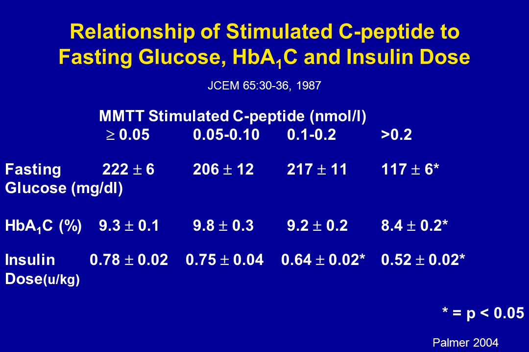 Relationship of Stimulated C-peptide to Fasting Glucose, HbA 1 C and Insulin Dose JCEM 65:30-36, 1987 MMTT Stimulated C-peptide (nmol/l)  0.050.05-0.