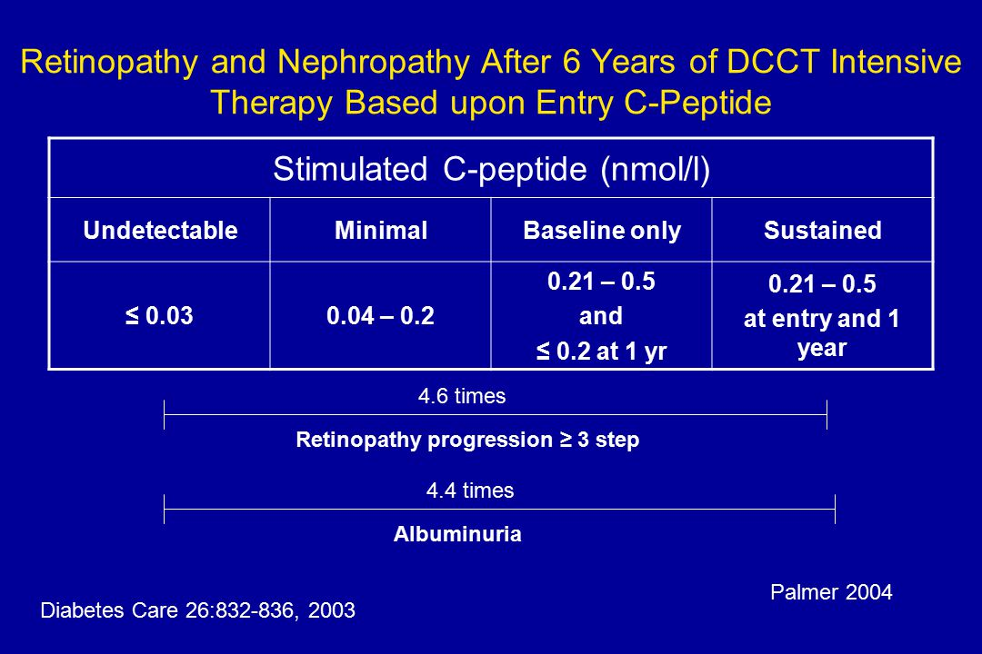 Retinopathy and Nephropathy After 6 Years of DCCT Intensive Therapy Based upon Entry C-Peptide Stimulated C-peptide (nmol/l) UndetectableMinimalBaseline onlySustained ≤ 0.030.04 – 0.2 0.21 – 0.5 and ≤ 0.2 at 1 yr 0.21 – 0.5 at entry and 1 year Retinopathy progression ≥ 3 step Albuminuria 4.6 times 4.4 times Diabetes Care 26:832-836, 2003 Palmer 2004