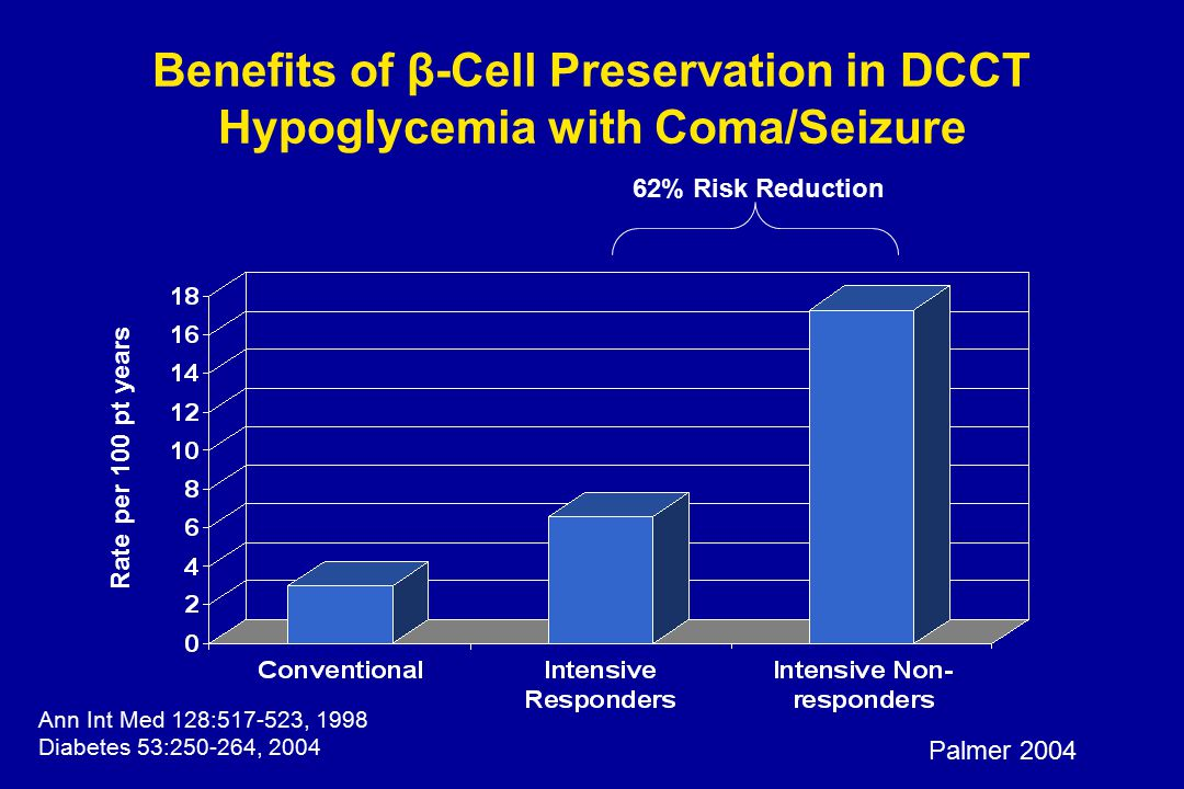 Benefits of β-Cell Preservation in DCCT Hypoglycemia with Coma/Seizure 62% Risk Reduction Rate per 100 pt years Ann Int Med 128:517-523, 1998 Diabetes 53:250-264, 2004 Palmer 2004