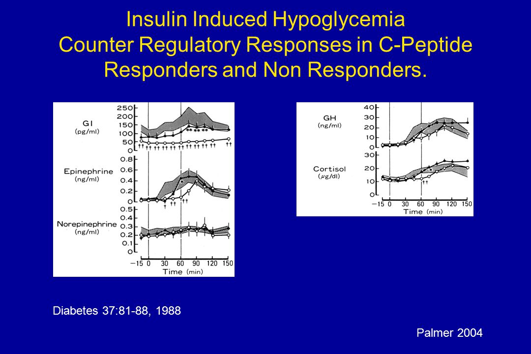 Insulin Induced Hypoglycemia Counter Regulatory Responses in C-Peptide Responders and Non Responders. Diabetes 37:81-88, 1988 Palmer 2004