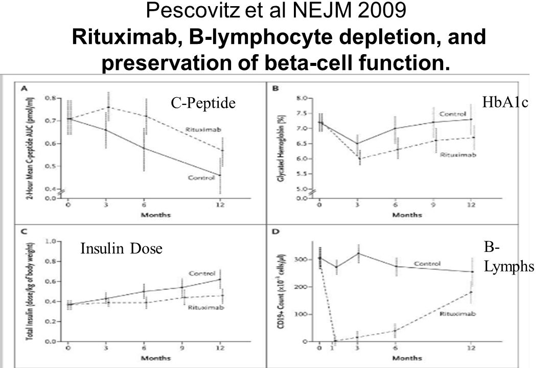 Pescovitz et al NEJM 2009 Rituximab, B-lymphocyte depletion, and preservation of beta-cell function.