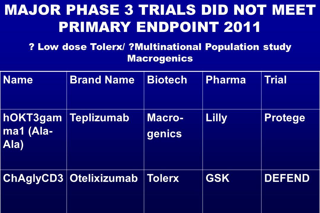 NameBrand NameBiotechPharmaTrial hOKT3gam ma1 (Ala- Ala) TeplizumabMacro- genics LillyProtege ChAglyCD3OtelixizumabTolerxGSKDEFEND MAJOR PHASE 3 TRIALS DID NOT MEET PRIMARY ENDPOINT 2011 .