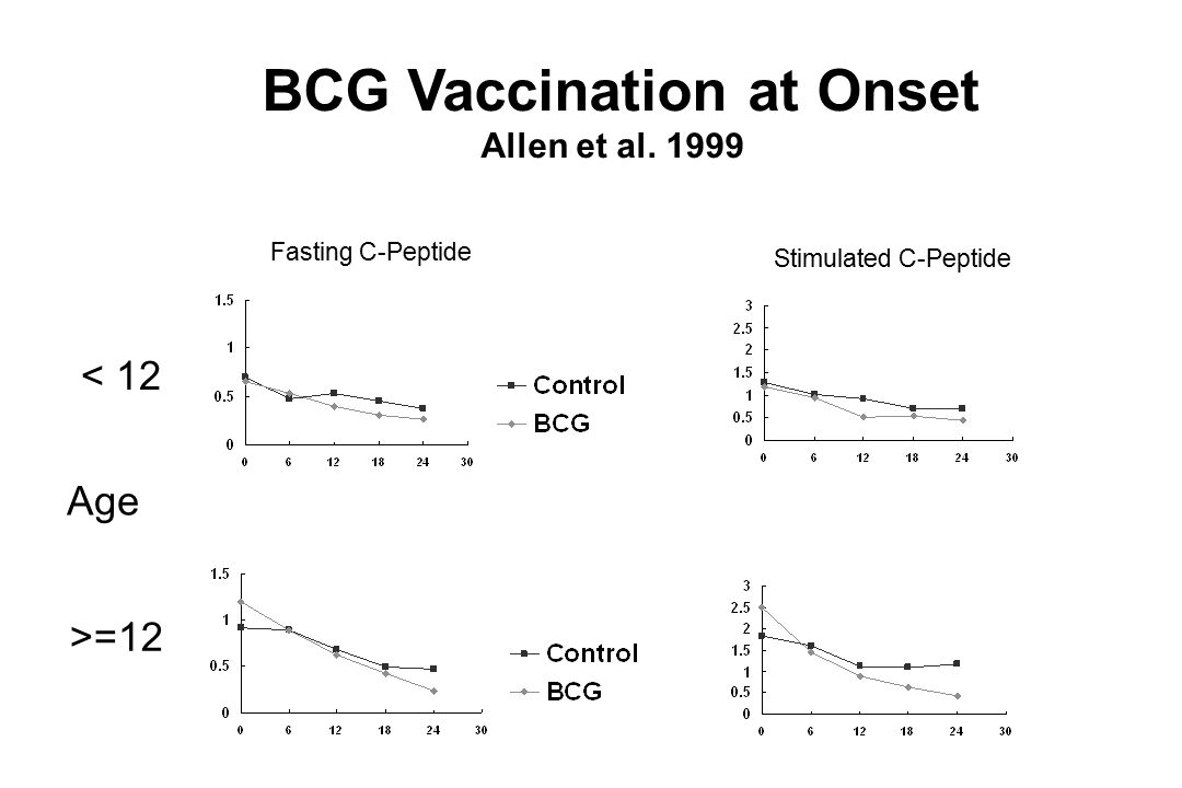 BCG Vaccination at Onset Allen et al. 1999 < 12 >=12 Age Fasting C-Peptide Stimulated C-Peptide