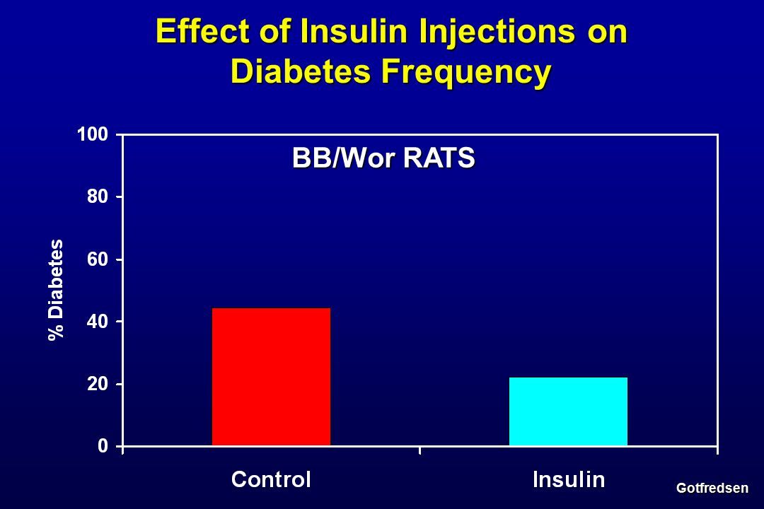 BB/Wor RATS Effect of Insulin Injections on Diabetes Frequency Gotfredsen
