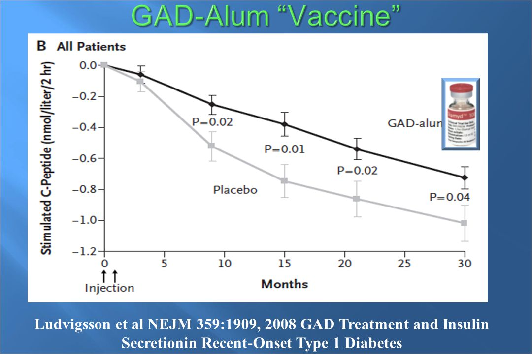Ludvigsson et al NEJM 359:1909, 2008 GAD Treatment and Insulin Secretionin Recent-Onset Type 1 Diabetes