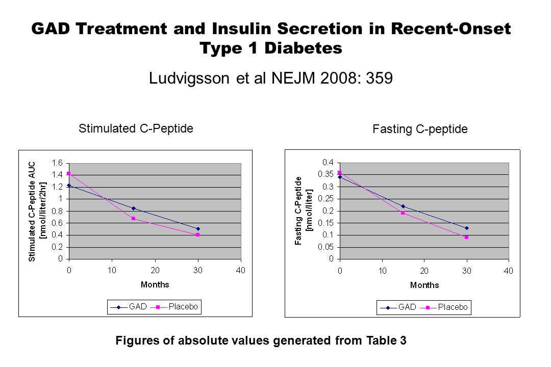 GAD Treatment and Insulin Secretion in Recent-Onset Type 1 Diabetes Ludvigsson et al NEJM 2008: 359 Stimulated C-Peptide Fasting C-peptide Figures of absolute values generated from Table 3