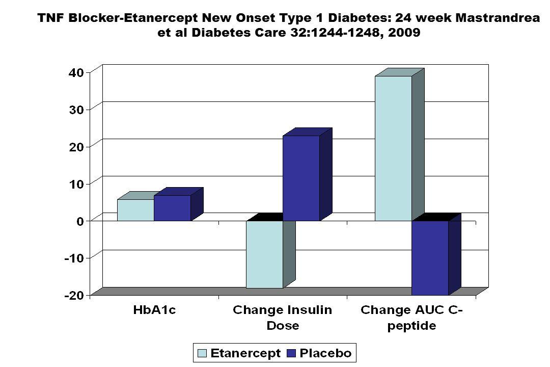 TNF Blocker-Etanercept New Onset Type 1 Diabetes: 24 week Mastrandrea et al Diabetes Care 32:1244-1248, 2009