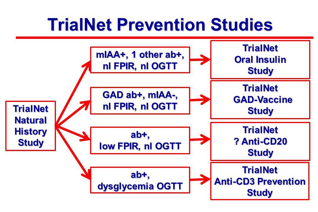 TrialNet Prevention Studies TrialNet Natural History Study ab+, dysglycemia OGTT GAD ab+, mIAA-, nl FPIR, nl OGTT mIAA+, 1 other ab+, nl FPIR, nl OGTT ab+, low FPIR, nl OGTT TrialNet Anti-CD3 Prevention Study TrialNet GAD-Vaccine GAD-VaccineStudy TrialNet Oral Insulin Study TrialNet .