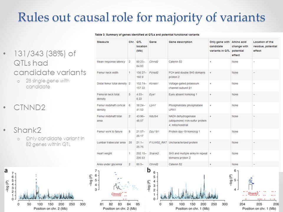 Rules out causal role for majority of variants 131/343 (38%) of QTLs had candidate variants o 28 single gene with candidate CTNND2 Shank2 o Only candidate variant in 82 genes within QTL
