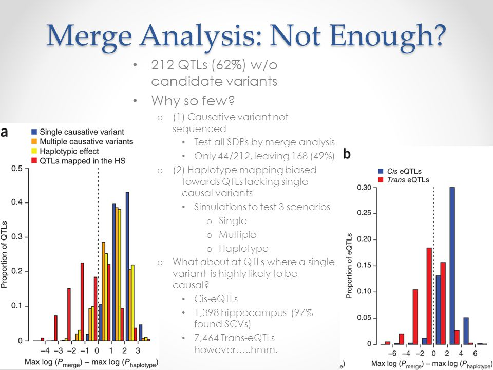 Merge Analysis: Not Enough. 212 QTLs (62%) w/o candidate variants Why so few.