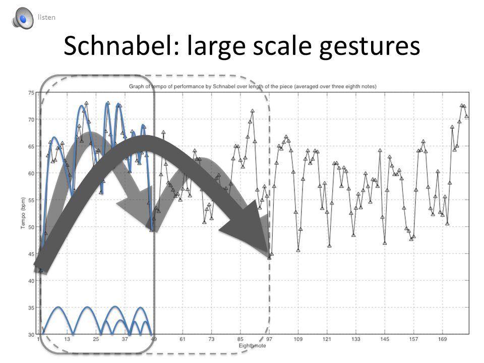 Schnabel: large scale gestures listen