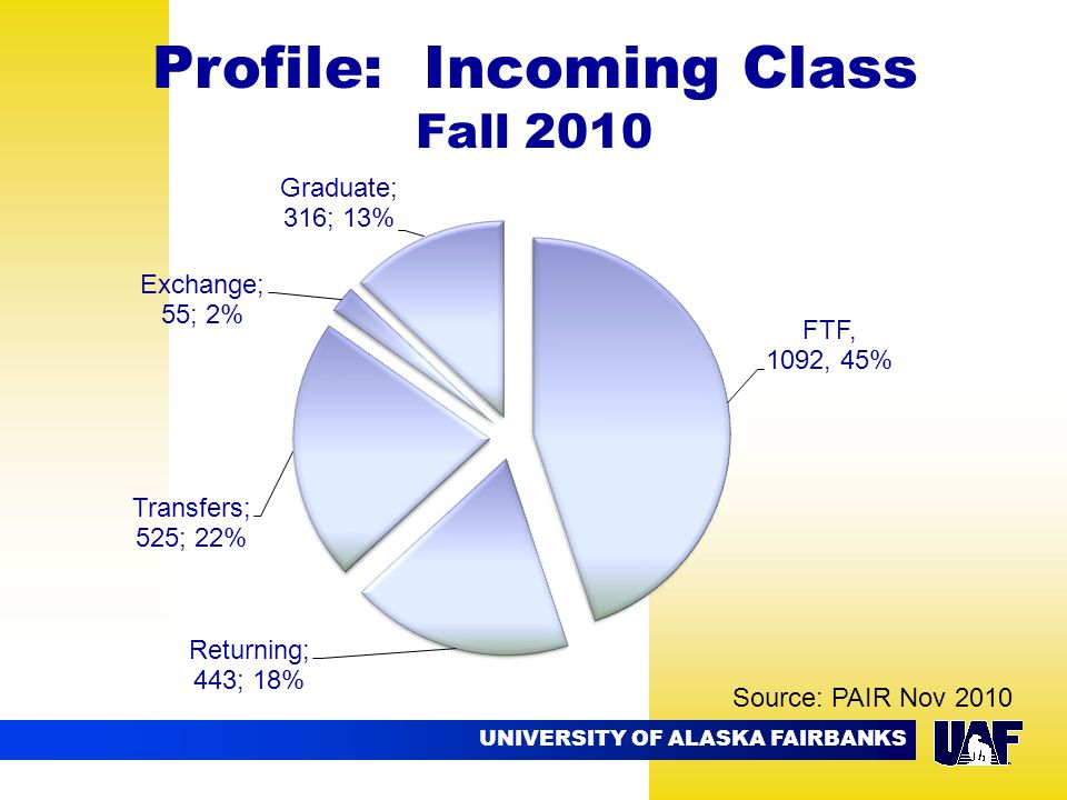 UNIVERSITY OF ALASKA FAIRBANKS 09.02 Profile: Incoming Class Fall 2010 Source: PAIR Nov 2010