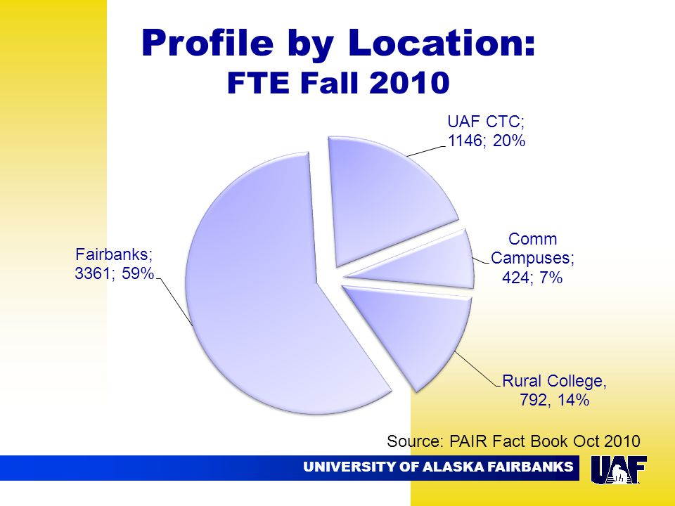 UNIVERSITY OF ALASKA FAIRBANKS 09.02 Profile by Location: FTE Fall 2010 Source: PAIR Fact Book Oct 2010
