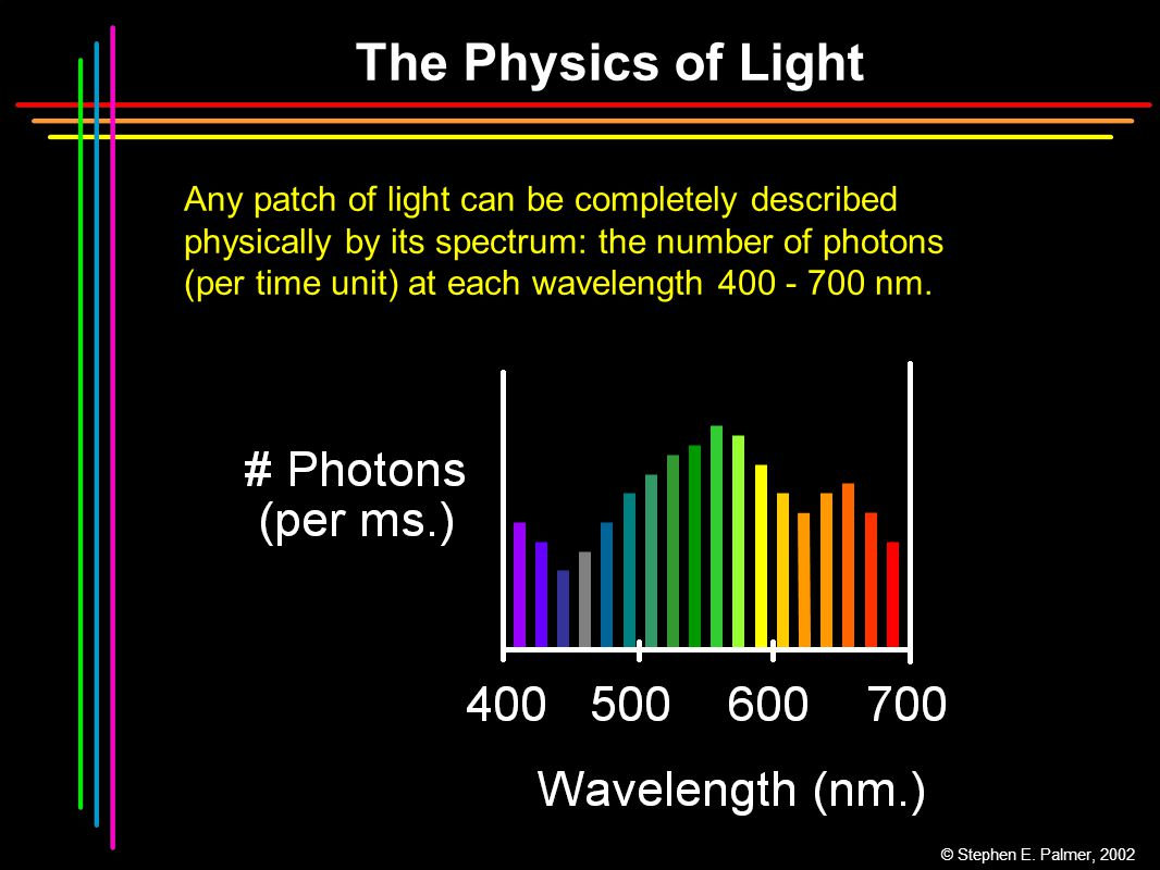 The Physics of Light Any patch of light can be completely described physically by its spectrum: the number of photons (per time unit) at each waveleng