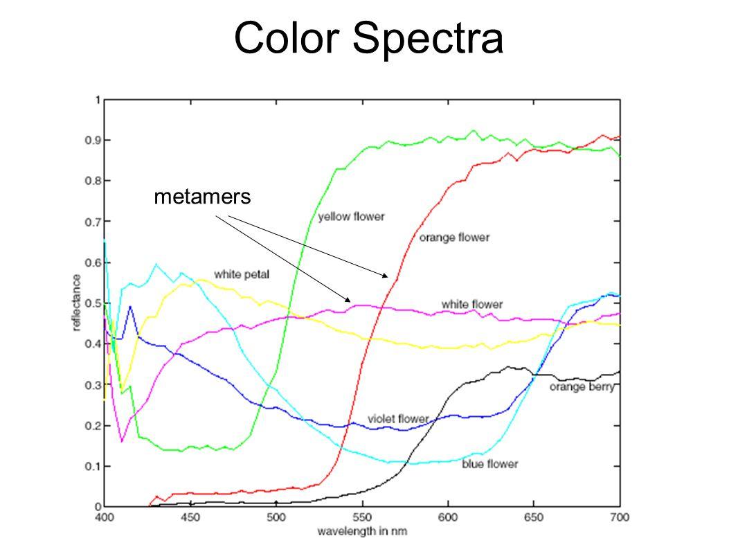 Color Spectra metamers
