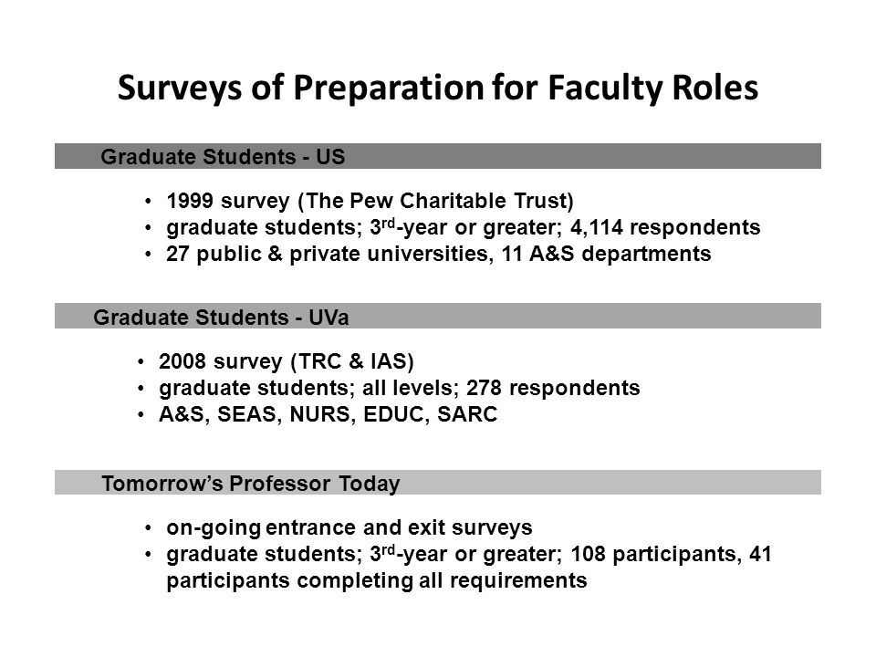Graduate Students - US 1999 survey (The Pew Charitable Trust) graduate students; 3 rd -year or greater; 4,114 respondents 27 public & private universities, 11 A&S departments Surveys of Preparation for Faculty Roles Graduate Students - UVa 2008 survey (TRC & IAS) graduate students; all levels; 278 respondents A&S, SEAS, NURS, EDUC, SARC Tomorrow's Professor Today on-going entrance and exit surveys graduate students; 3 rd -year or greater; 108 participants, 41 participants completing all requirements