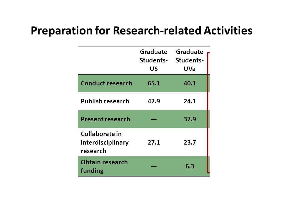 Graduate Students- US Graduate Students- UVa TPT-StartTPT-End Conduct research65.140.142.678.0 Publish research42.924.126.956.1 Present research—37.950.085.4 Collaborate in interdisciplinary research 27.123.725.943.9 Obtain research funding —6.36.524.4 Preparation for Research-related Activities