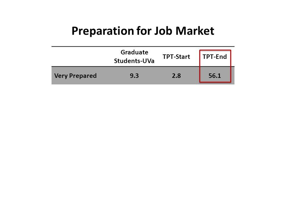 Graduate Students-UVa TPT-StartTPT-End Very Prepared9.32.856.1 Preparation for Job Market