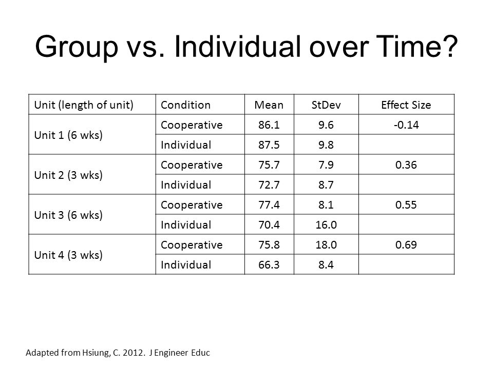 Group vs. Individual over Time.
