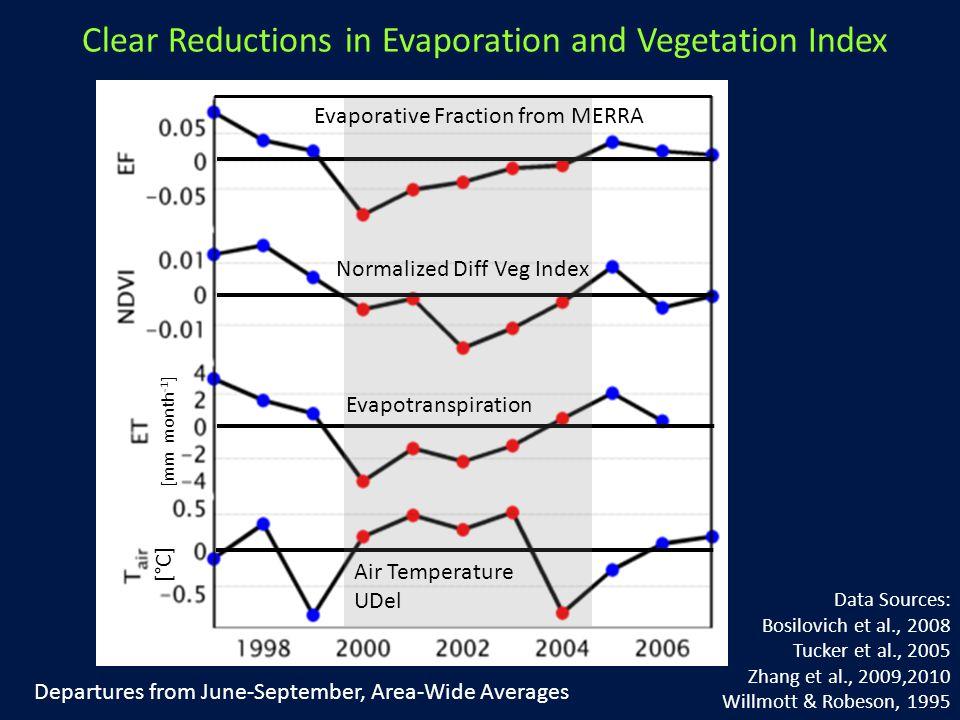 Evapotranspiration Evaporative Fraction from MERRA Air Temperature UDel Normalized Diff Veg Index Data Sources: Bosilovich et al., 2008 Tucker et al., 2005 Zhang et al., 2009,2010 Willmott & Robeson, 1995 Departures from June-September, Area-Wide Averages [mm month -1 ] [°C] Clear Reductions in Evaporation and Vegetation Index