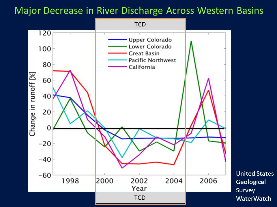 United States Geological Survey WaterWatch Major Decrease in River Discharge Across Western Basins TCD