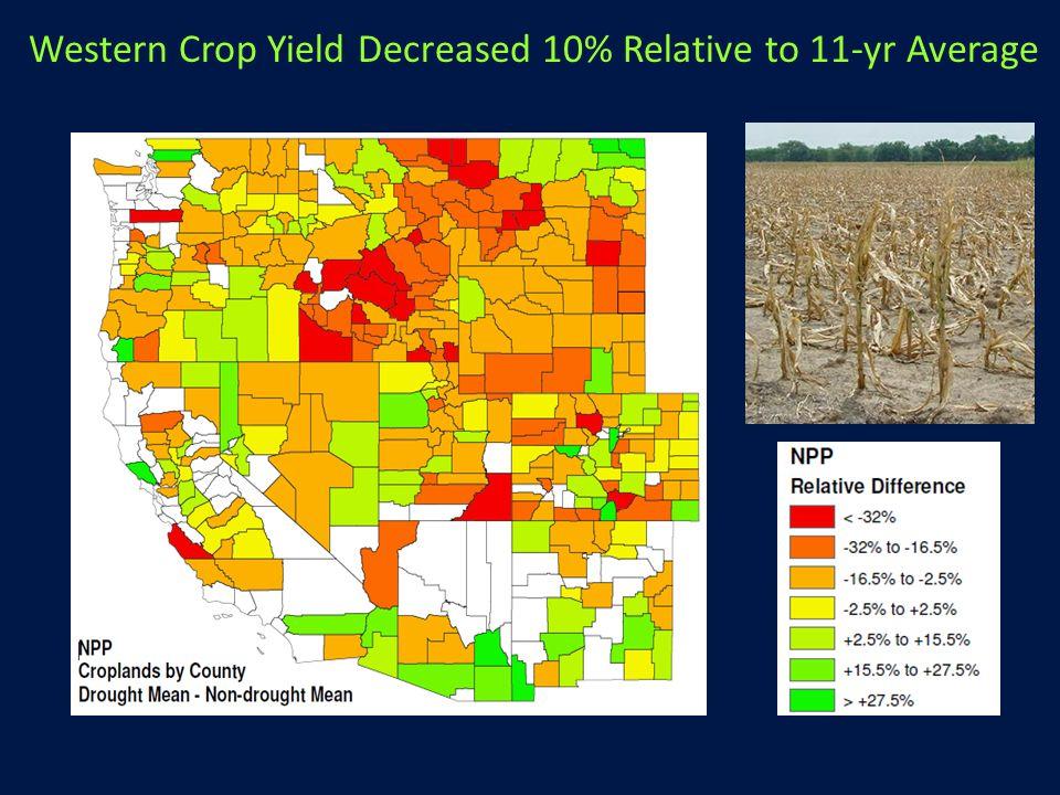 Western Crop Yield Decreased 10% Relative to 11-yr Average