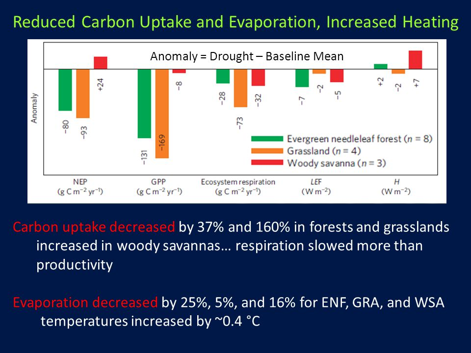 Anomaly = Drought – Baseline Mean Reduced Carbon Uptake and Evaporation, Increased Heating Carbon uptake decreased by 37% and 160% in forests and grasslands increased in woody savannas… respiration slowed more than productivity Evaporation decreased by 25%, 5%, and 16% for ENF, GRA, and WSA temperatures increased by ~0.4 °C