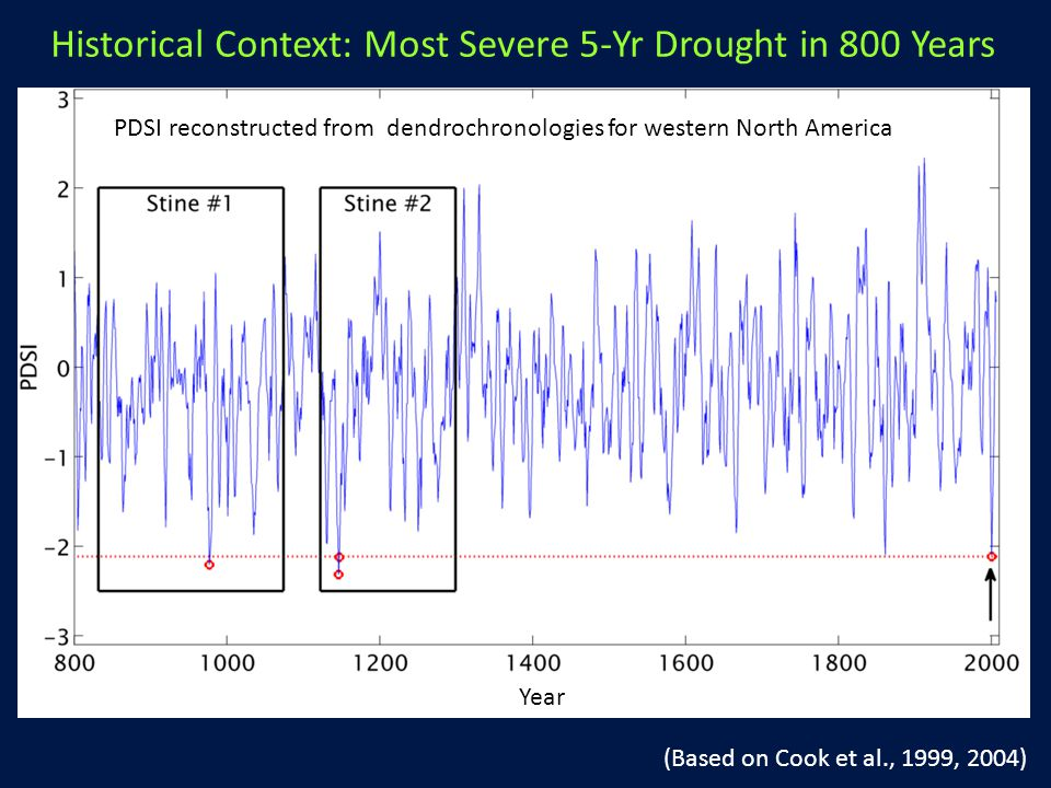 Year PDSI reconstructed from dendrochronologies for western North America (Based on Cook et al., 1999, 2004) Historical Context: Most Severe 5-Yr Drought in 800 Years