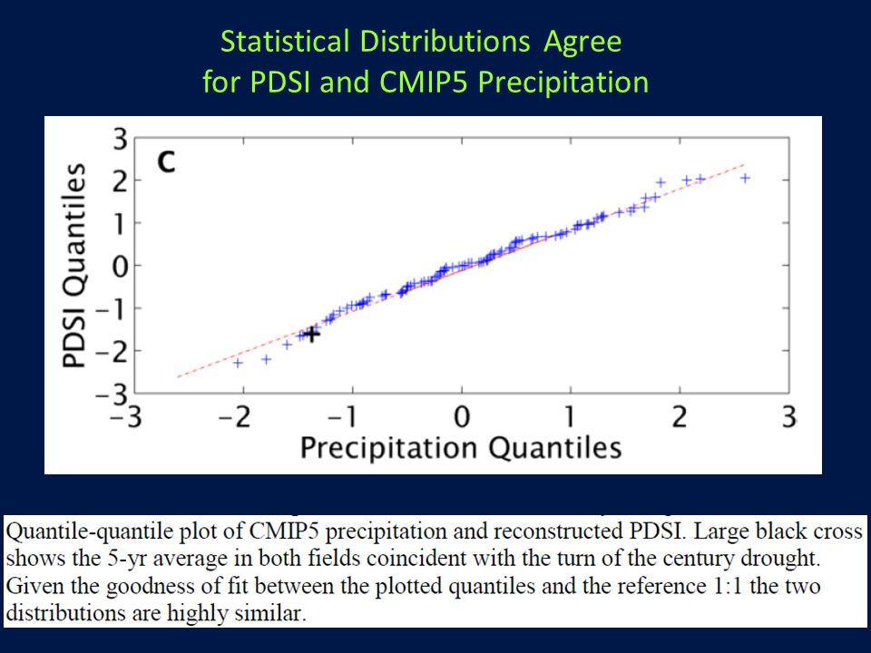 Statistical Distributions Agree for PDSI and CMIP5 Precipitation