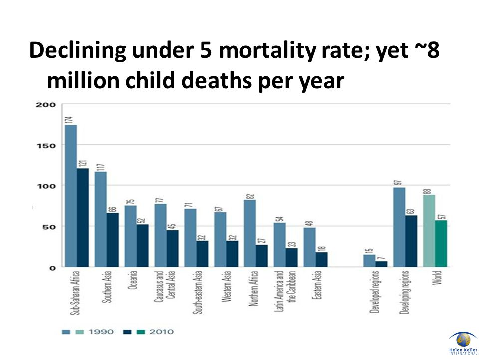 Declining under 5 mortality rate; yet ~8 million child deaths per year