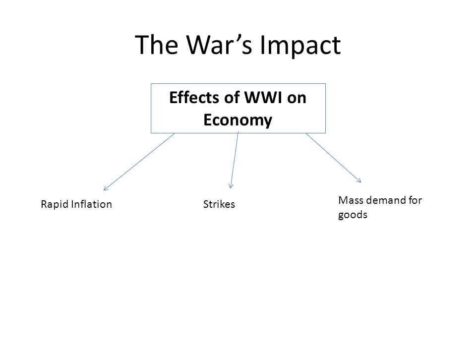 The War's Impact Effects of WWI on Economy Rapid InflationStrikes Mass demand for goods