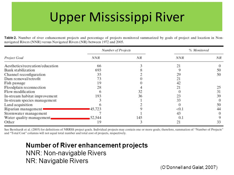 Upper Mississippi River Number of River enhancement projects NNR: Non-navigable Rivers NR: Navigable Rivers (O'Donnell and Galat, 2007)