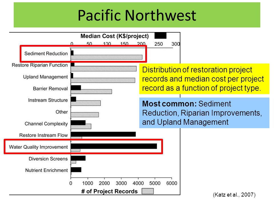 Pacific Northwest (Katz et al., 2007) Distribution of restoration project records and median cost per project record as a function of project type.