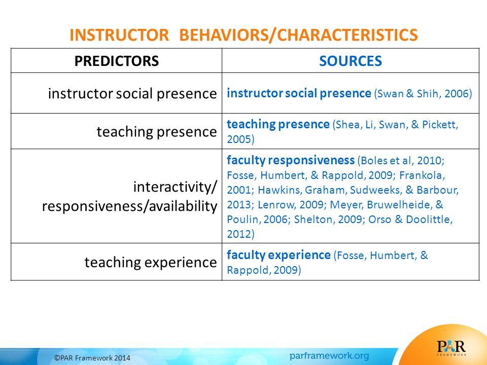 PREDICTORSSOURCES instructor social presence instructor social presence (Swan & Shih, 2006) teaching presence teaching presence (Shea, Li, Swan, & Pickett, 2005) interactivity/ responsiveness/availability faculty responsiveness (Boles et al, 2010; Fosse, Humbert, & Rappold, 2009; Frankola, 2001; Hawkins, Graham, Sudweeks, & Barbour, 2013; Lenrow, 2009; Meyer, Bruwelheide, & Poulin, 2006; Shelton, 2009; Orso & Doolittle, 2012) teaching experience faculty experience (Fosse, Humbert, & Rappold, 2009) INSTRUCTOR BEHAVIORS/CHARACTERISTICS ©PAR Framework 2014