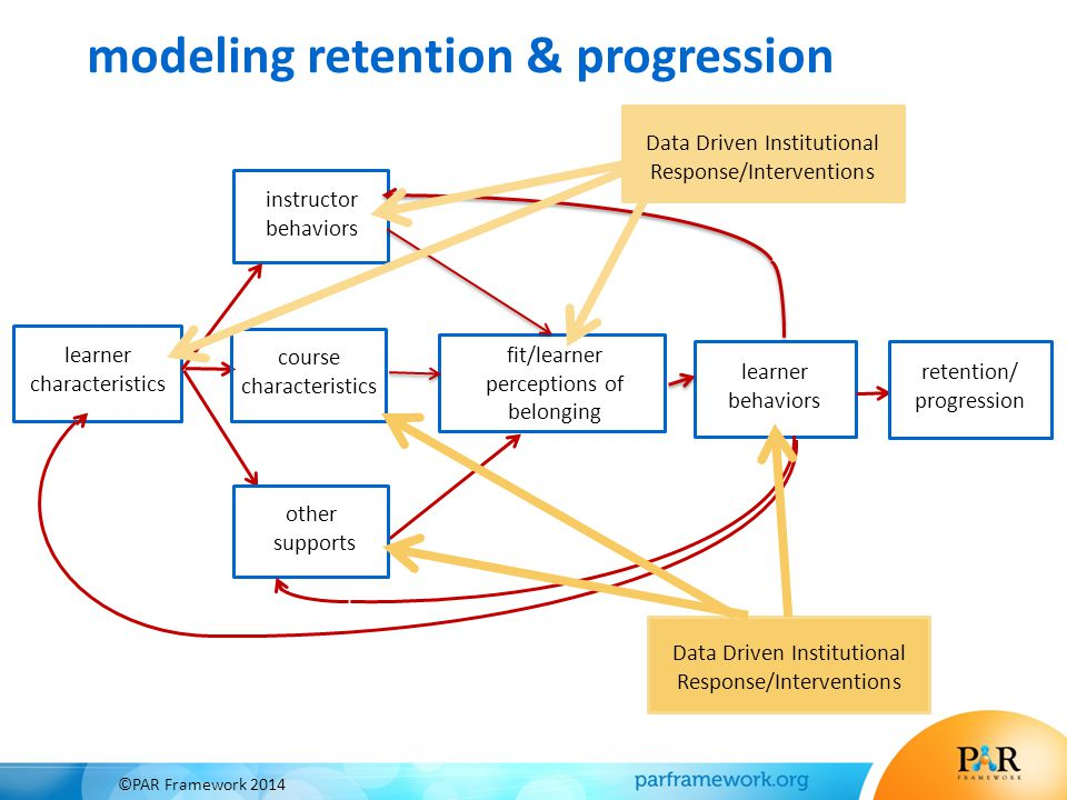 modeling retention & progression learner characteristics instructor behaviors fit/learner perceptions of belonging learner behaviors course characteri