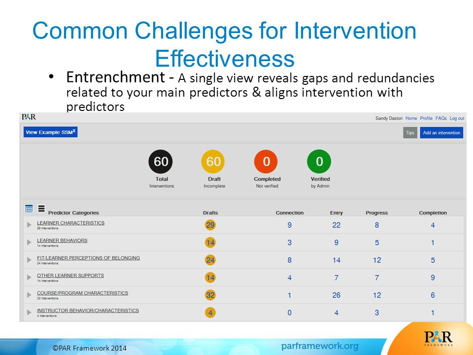 Common Challenges for Intervention Effectiveness Entrenchment - A single view reveals gaps and redundancies related to your main predictors & aligns i